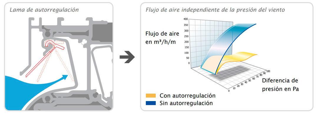 aireador con lama de autoregulación para garantizar flujo de aire