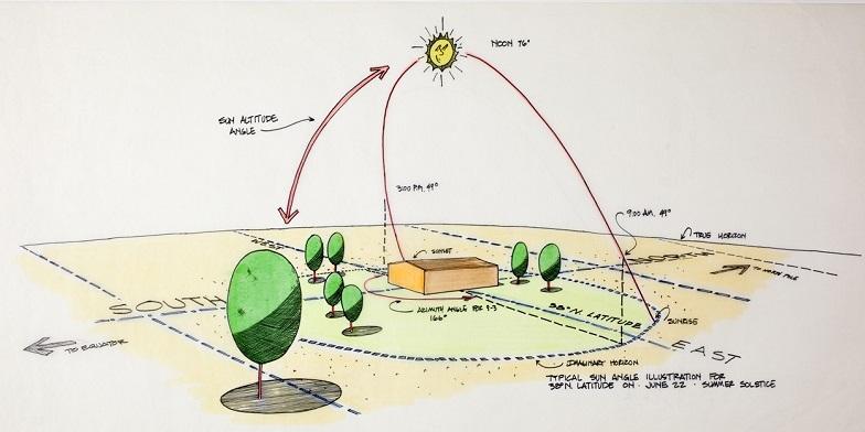 servicios profesionales protección solar