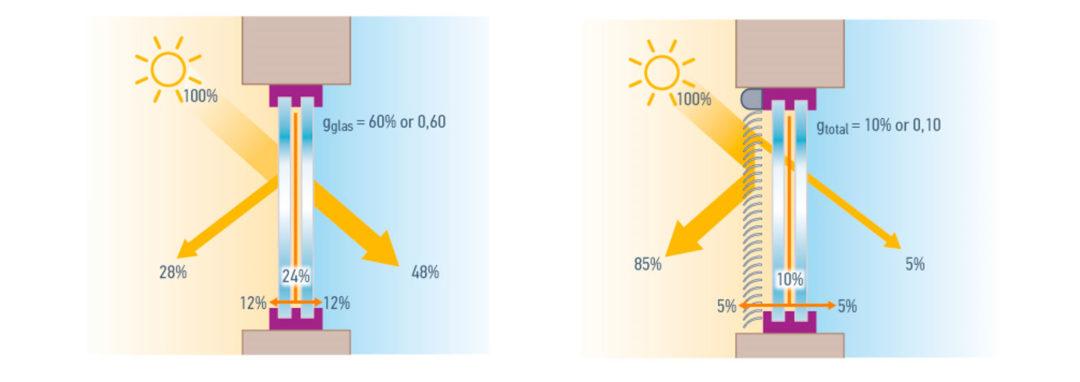factor solar gtot calculo
