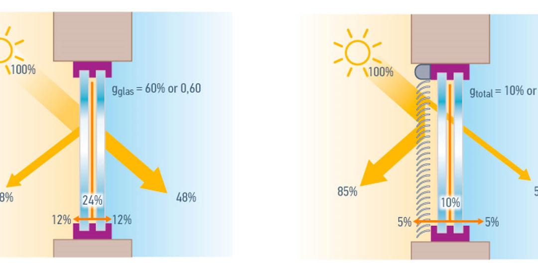 Solar factor gtot: the measure of energy savings