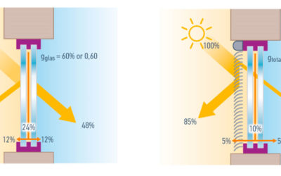 Solar factor gtot: the measure of energy savings