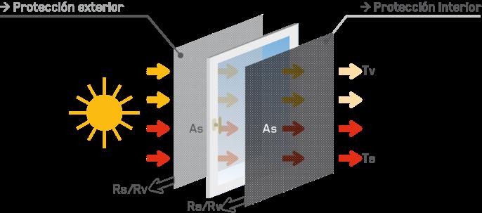 factor solar gtot en una cortina